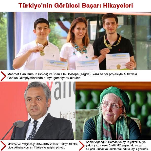 Türkiye'nin Görülesi Başarı Hikayeleri
